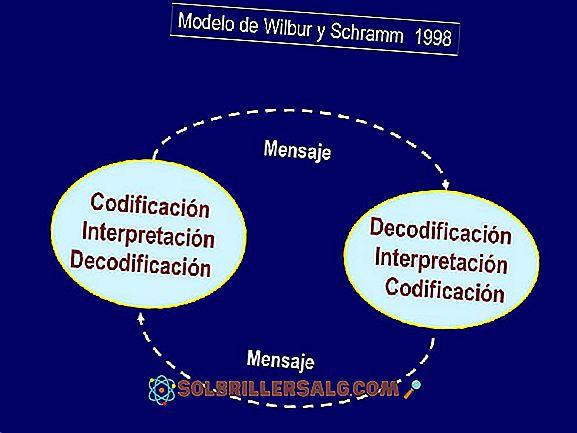 Wilbur Schramm: Biografie und Kommunikationsmodell