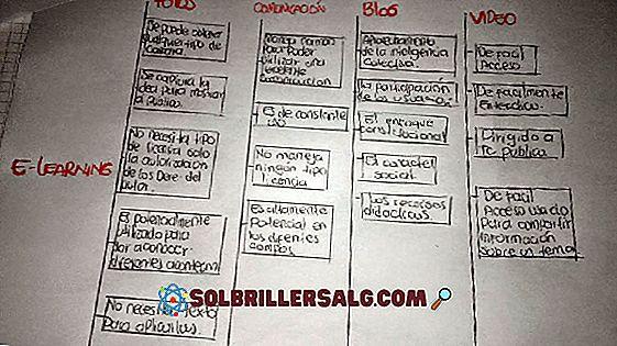 sosyal beceriler - Asenkron İletişim: Özellikleri, Tipleri, Avantajları ve Dezavantajları