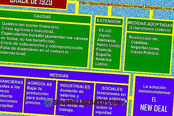 Guadalupe Plan: Bakgrunn, årsaker, mål og konsekvenser