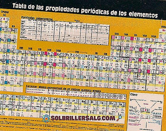 Carattere metallico degli elementi: proprietà